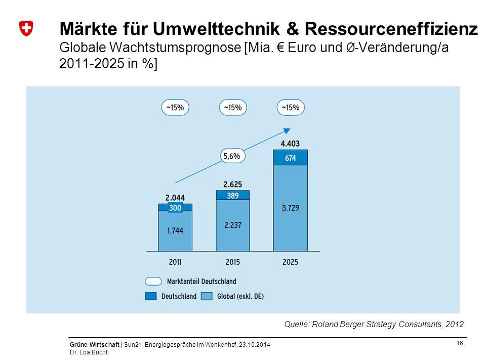 Märkte für Umwelttechnik & Ressourceneffizienz Globale Wachtstumsprognose [Mia. € Euro und Ø-Veränderung/a 2011-2025 in %]